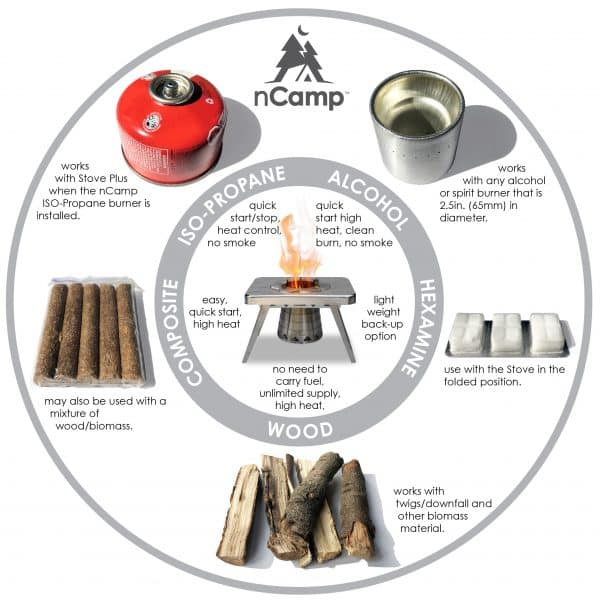 Diagram that shows all the different types of fuel the Multi-Fuel Camping Stove can use.